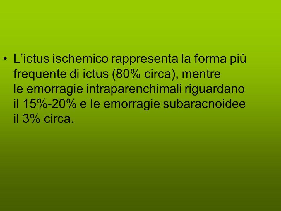 Lictus ischemico rappresenta la forma più frequente di ictus (80% circa), mentre le emorragie intraparenchimali riguardano il 15%-20% e le emorragie subaracnoidee il 3% circa.