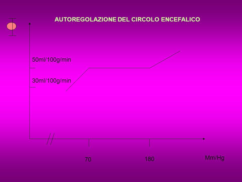 70 180 Mm/Hg 50ml/100g/min 30ml/100g/min AUTOREGOLAZIONE DEL CIRCOLO ENCEFALICO