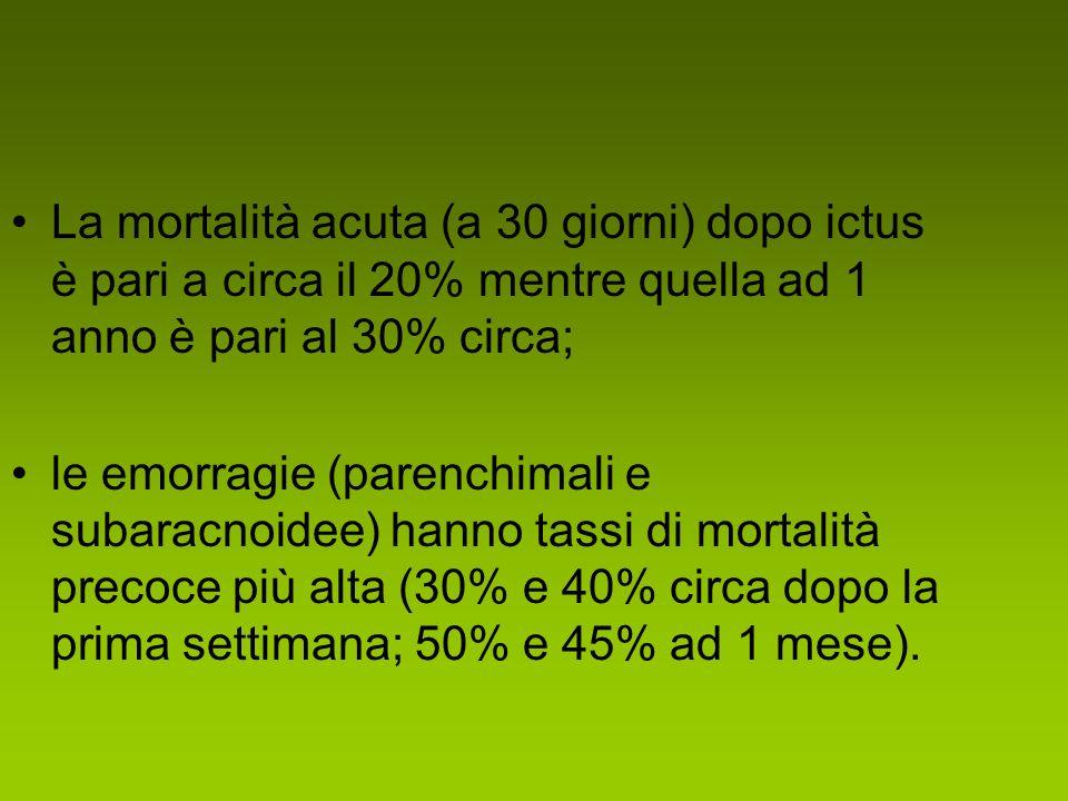 La mortalità acuta (a 30 giorni) dopo ictus è pari a circa il 20% mentre quella ad 1 anno è pari al 30% circa; le emorragie (parenchimali e subaracnoidee) hanno tassi di mortalità precoce più alta (30% e 40% circa dopo la prima settimana; 50% e 45% ad 1 mese).
