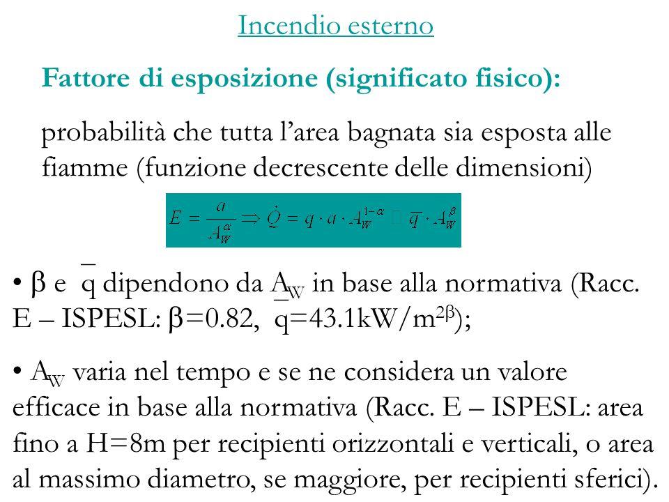 Incendio esterno Fattore di esposizione (significato fisico): probabilità che tutta larea bagnata sia esposta alle fiamme (funzione decrescente delle dimensioni) e q dipendono da A W in base alla normativa (Racc.