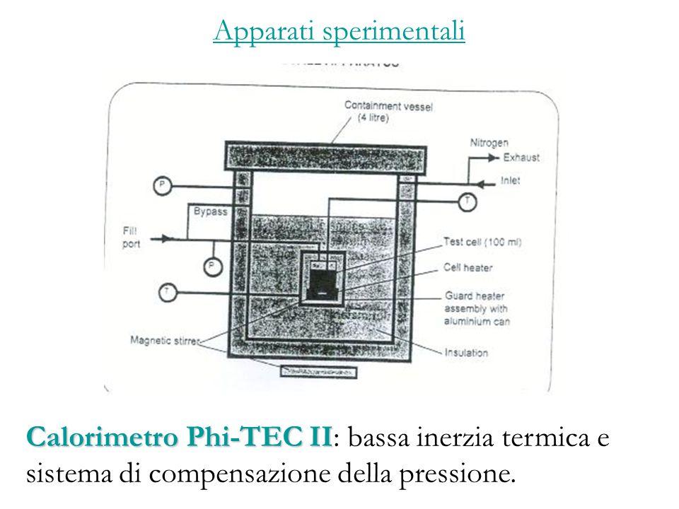 Apparati sperimentali Calorimetro Phi-TEC II Calorimetro Phi-TEC II: bassa inerzia termica e sistema di compensazione della pressione.