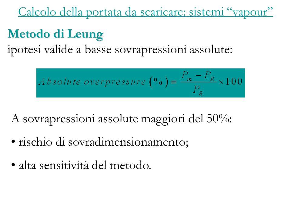 Calcolo della portata da scaricare: sistemi vapour Metodo di Leung ipotesi valide a basse sovrapressioni assolute: A sovrapressioni assolute maggiori del 50%: rischio di sovradimensionamento; alta sensitività del metodo.