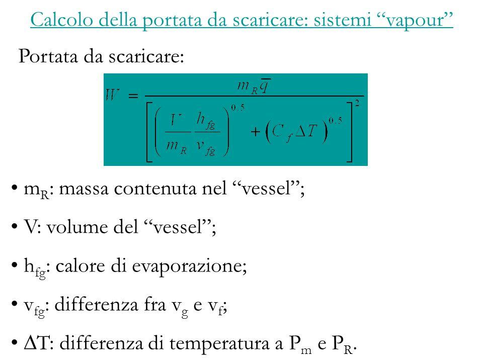 Calcolo della portata da scaricare: sistemi vapour Portata da scaricare: m R : massa contenuta nel vessel; V: volume del vessel; h fg : calore di evaporazione; v fg : differenza fra v g e v f ; T: differenza di temperatura a P m e P R.