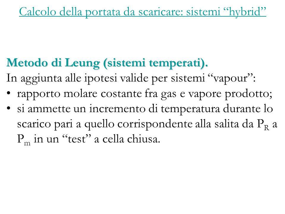 Calcolo della portata da scaricare: sistemi hybrid Metodo di Leung (sistemi temperati).