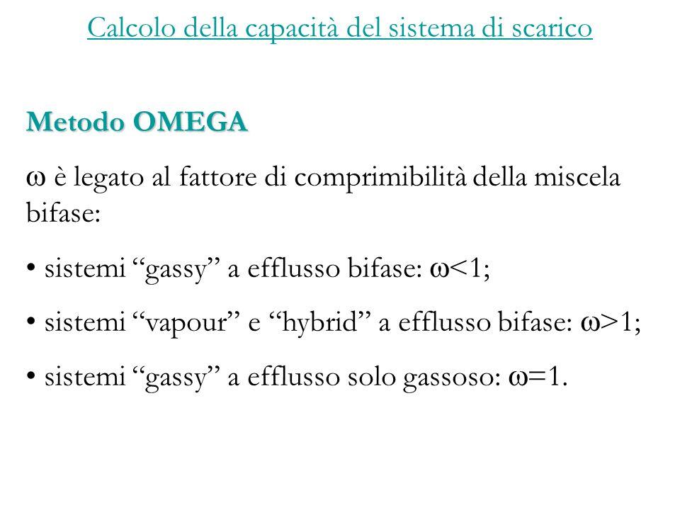 Calcolo della capacità del sistema di scarico Metodo OMEGA è legato al fattore di comprimibilità della miscela bifase: sistemi gassy a efflusso bifase: <1; sistemi vapour e hybrid a efflusso bifase: >1; sistemi gassy a efflusso solo gassoso: =1.