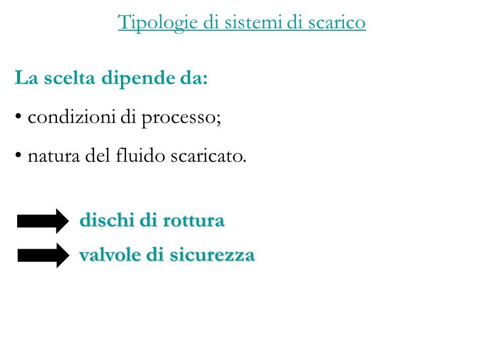 Tipologie di sistemi di scarico La scelta dipende da: condizioni di processo; natura del fluido scaricato.