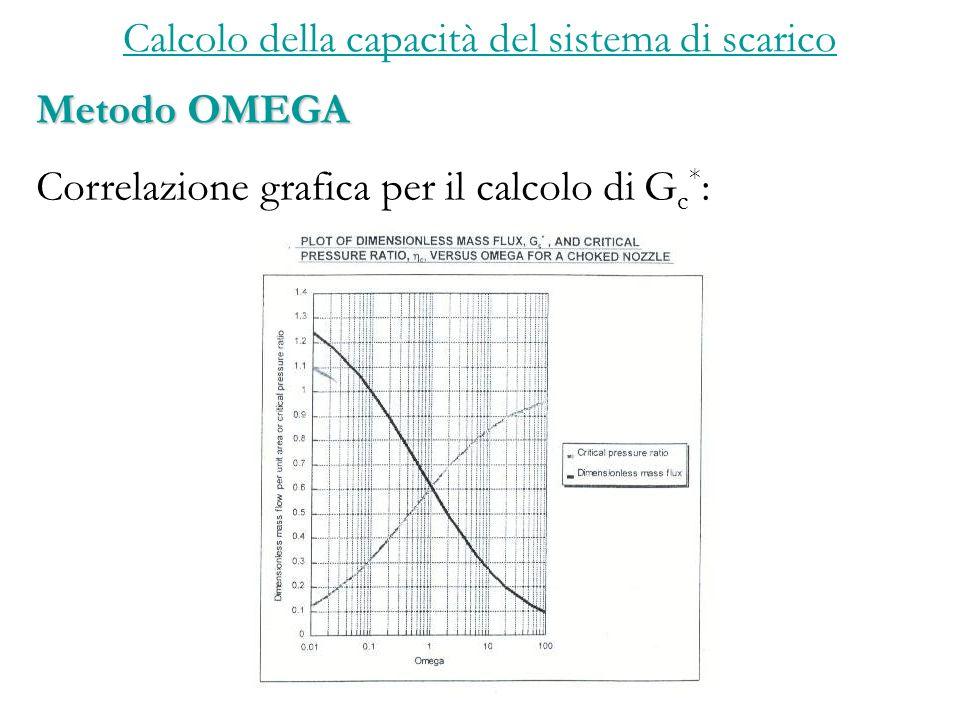 Calcolo della capacità del sistema di scarico Metodo OMEGA Correlazione grafica per il calcolo di G c * :