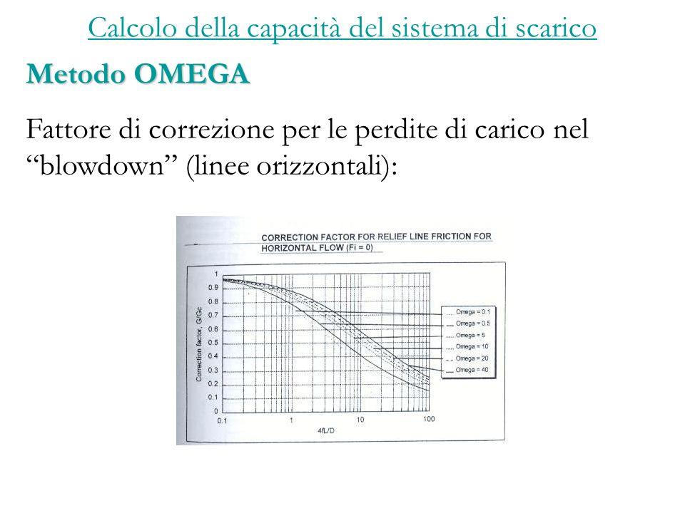 Calcolo della capacità del sistema di scarico Metodo OMEGA Fattore di correzione per le perdite di carico nel blowdown (linee orizzontali):