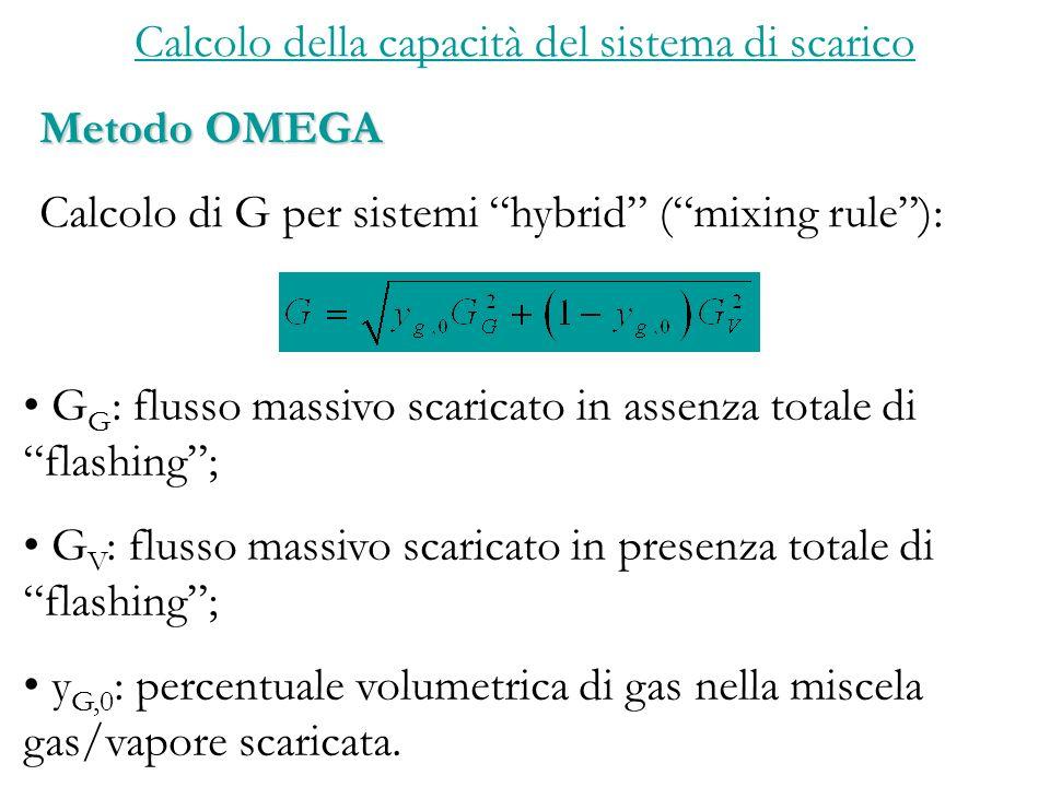 Calcolo della capacità del sistema di scarico Metodo OMEGA Calcolo di G per sistemi hybrid (mixing rule): G G : flusso massivo scaricato in assenza totale di flashing; G V : flusso massivo scaricato in presenza totale di flashing; y G,0 : percentuale volumetrica di gas nella miscela gas/vapore scaricata.