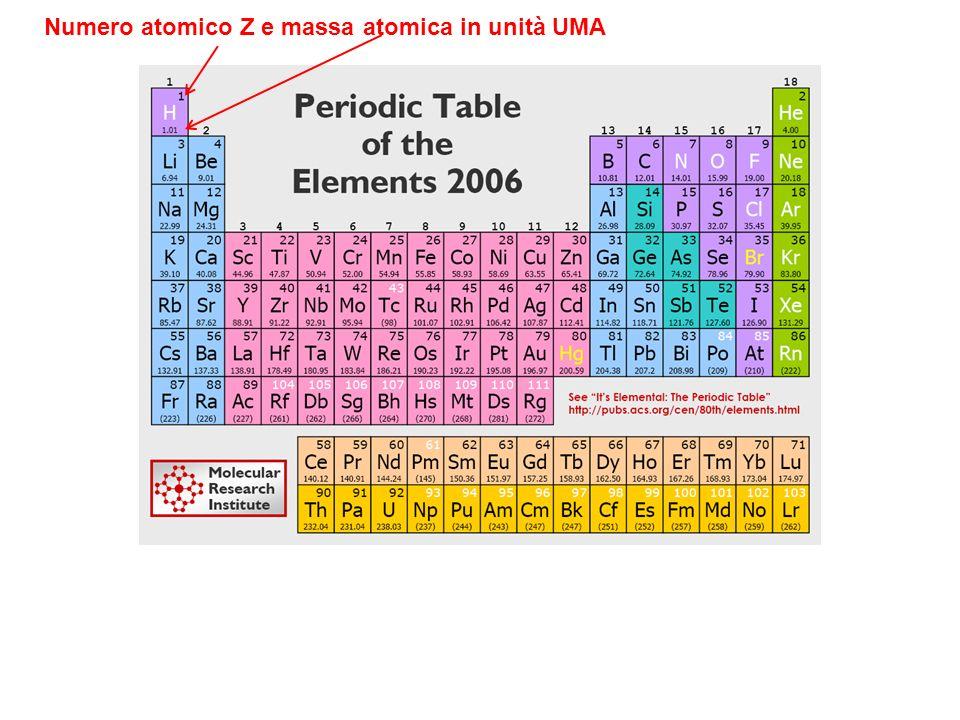 Numero atomico Z e massa atomica in unità UMA