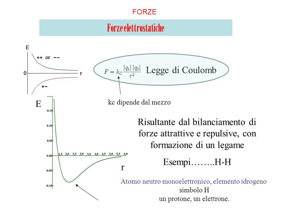 Forze elettrostatiche Legge di Coulomb Risultante dal bilanciamento di forze attrattive e repulsive, con formazione di un legame Esempi……..H-H E r kc
