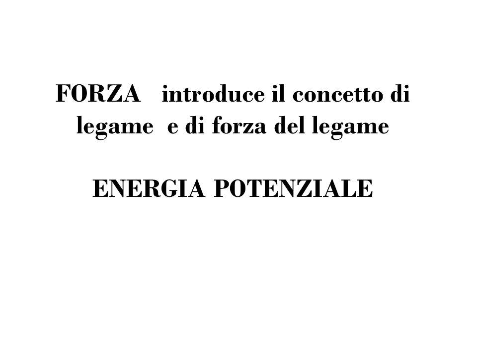 FORZA introduce il concetto di legame e di forza del legame ENERGIA POTENZIALE