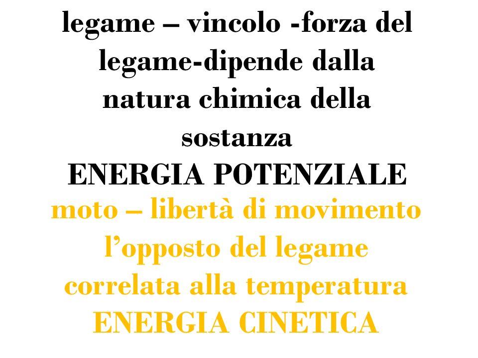 legame – vincolo -forza del legame-dipende dalla natura chimica della sostanza ENERGIA POTENZIALE moto – libertà di movimento lopposto del legame corr