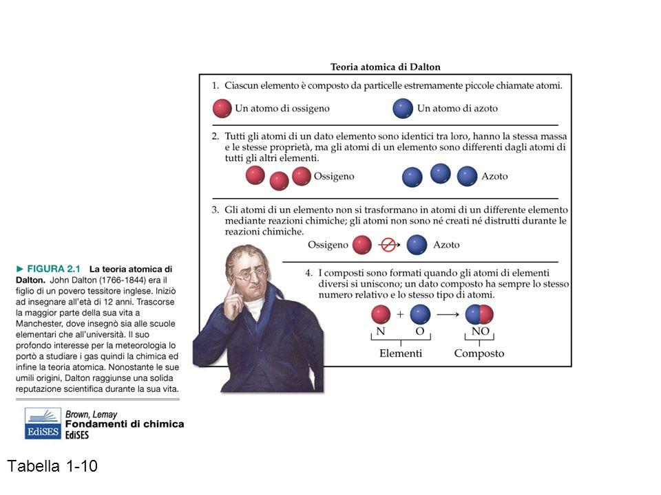 Molecole: Atomi legati in modo stabile, distinguibili metano