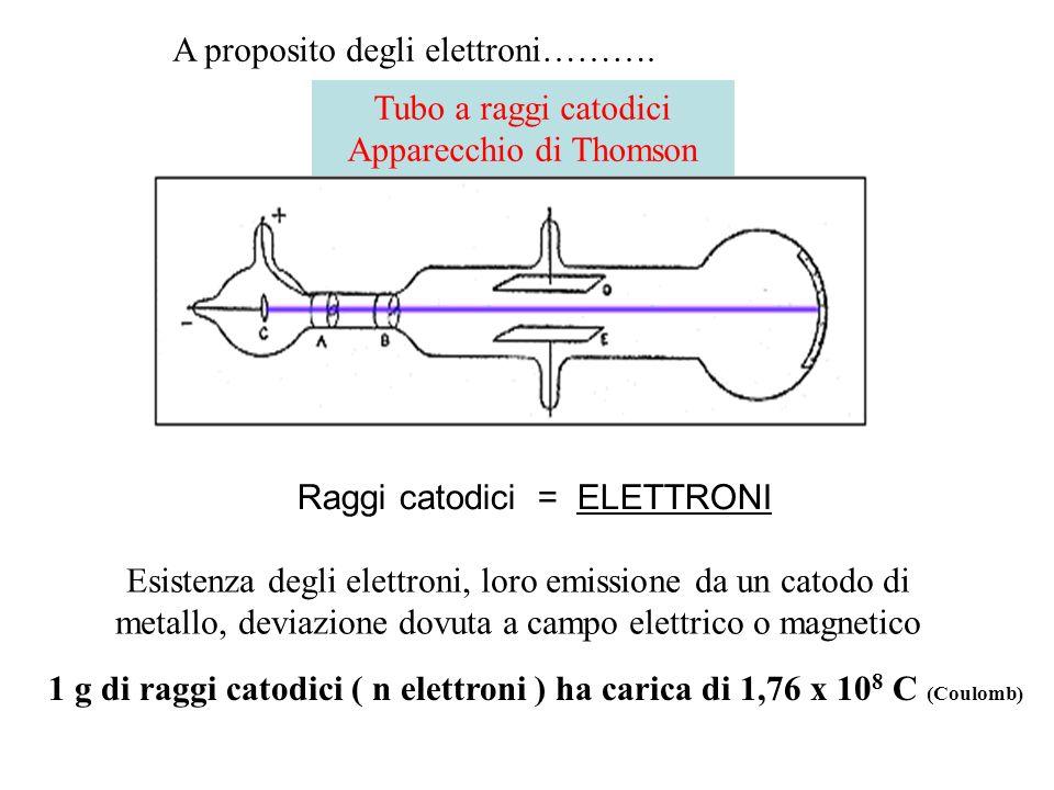 Tubo a raggi catodici Apparecchio di Thomson Raggi catodici = ELETTRONI Esistenza degli elettroni, loro emissione da un catodo di metallo, deviazione
