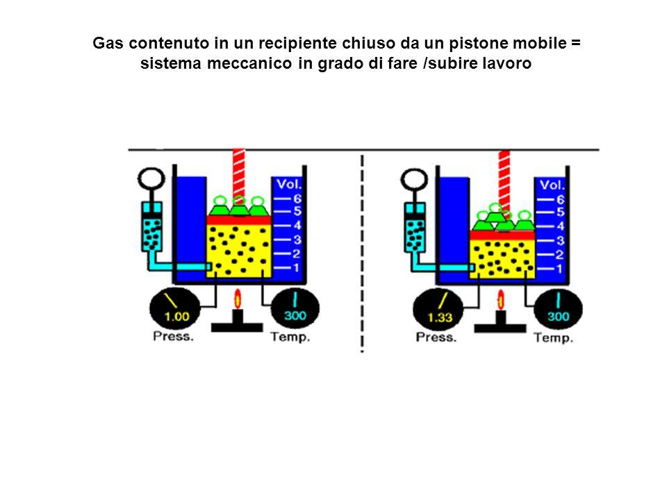 Gas contenuto in un recipiente chiuso da un pistone mobile = sistema meccanico in grado di fare /subire lavoro