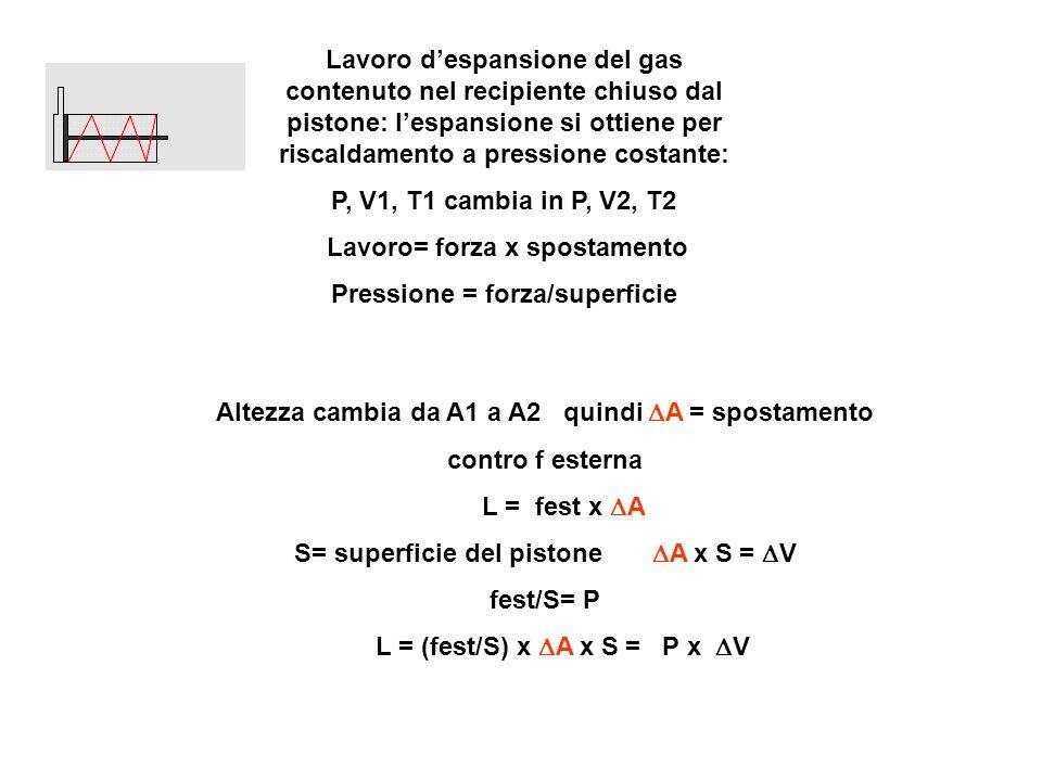 Lavoro despansione del gas contenuto nel recipiente chiuso dal pistone: lespansione si ottiene per riscaldamento a pressione costante: P, V1, T1 cambia in P, V2, T2 Lavoro= forza x spostamento Pressione = forza/superficie Altezza cambia da A1 a A2 quindi A = spostamento contro f esterna L = fest x A S= superficie del pistone A x S = V fest/S= P L = (fest/S) x A x S = P x V