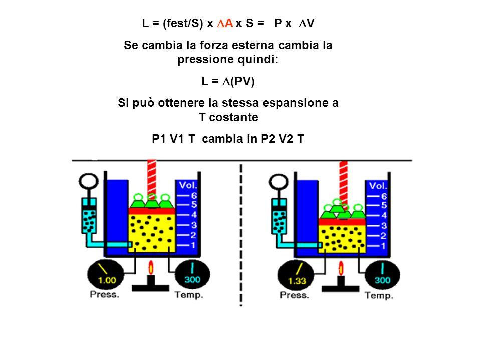 L = (fest/S) x A x S = P x V Se cambia la forza esterna cambia la pressione quindi: L = (PV) Si può ottenere la stessa espansione a T costante P1 V1 T