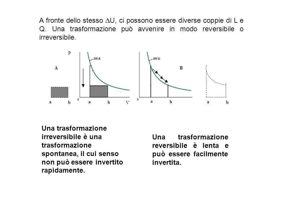 A fronte dello stesso U, ci possono essere diverse coppie di L e Q. Una trasformazione può avvenire in modo reversibile o irreversibile. P V a b a b a