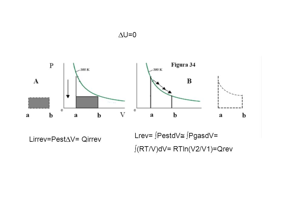 Lrev= PestdV PgasdV= (RT/V)dV= RTln(V2/V1)=Qrev Lirrev=Pest V= Qirrev U=0