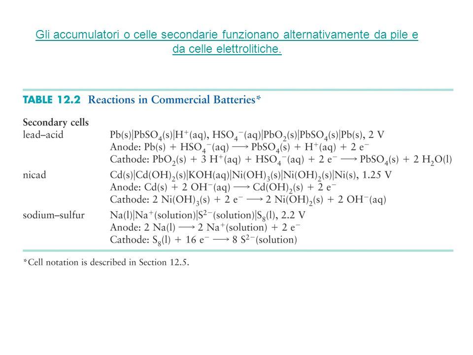 Gli accumulatori o celle secondarie funzionano alternativamente da pile e da celle elettrolitiche.