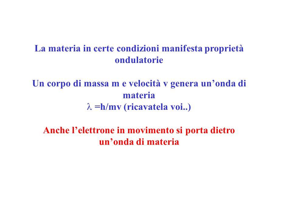 La materia in certe condizioni manifesta proprietà ondulatorie Un corpo di massa m e velocità v genera unonda di materia =h/mv (ricavatela voi..) Anch
