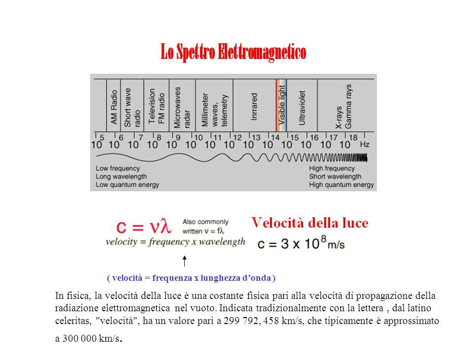 ( velocità = frequenza x lunghezza donda ) In fisica, la velocità della luce è una costante fisica pari alla velocità di propagazione della radiazione