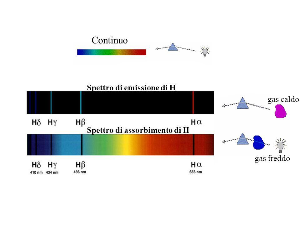 Spettro di emissione di H Spettro di assorbimento di H Continuo gas caldo gas freddo