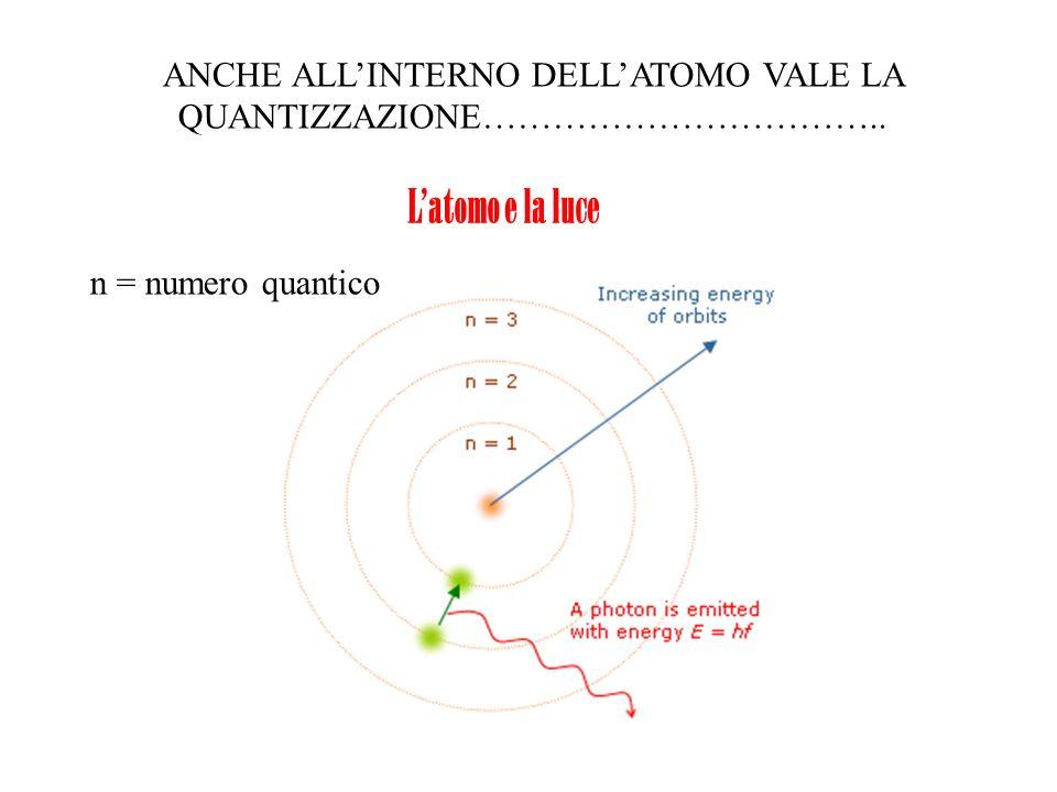 Latomo e la luce ANCHE ALLINTERNO DELLATOMO VALE LA QUANTIZZAZIONE…………………………….. n = numero quantico