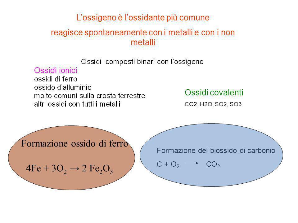 Lossigeno è lossidante più comune reagisce spontaneamente con i metalli e con i non metalli Ossidi covalenti CO2, H2O, SO2, SO3 Formazione ossido di f