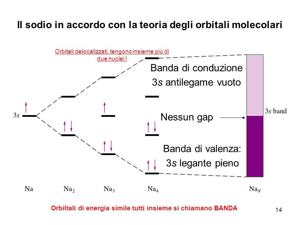14 Il sodio in accordo con la teoria degli orbitali molecolari Banda di conduzione 3s antilegame vuoto Banda di valenza: 3s legante pieno Nessun gap O