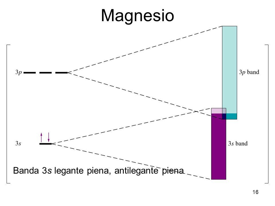 16 Magnesio Banda 3s legante piena, antilegante piena