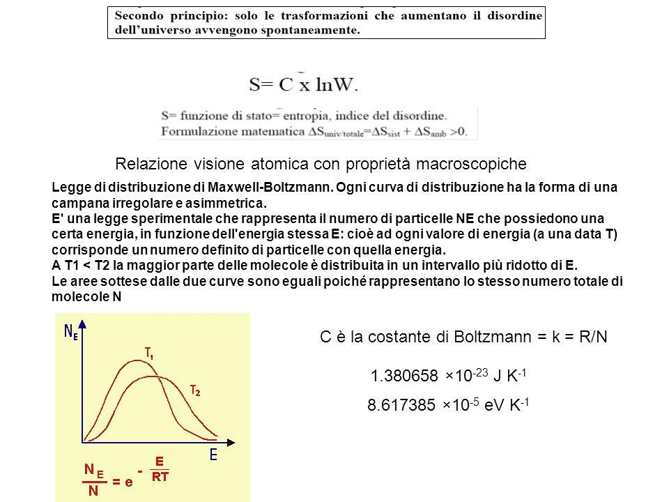 Legge di distribuzione di Maxwell-Boltzmann. Ogni curva di distribuzione ha la forma di una campana irregolare e asimmetrica. E' una legge sperimental
