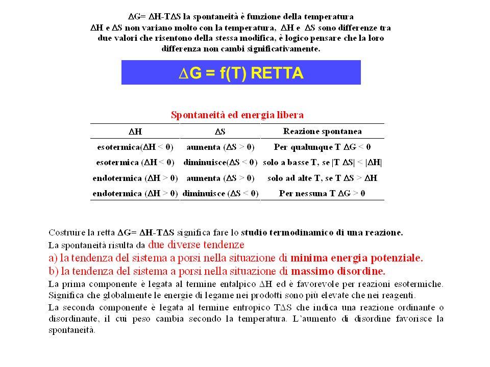 G = f(T) RETTA
