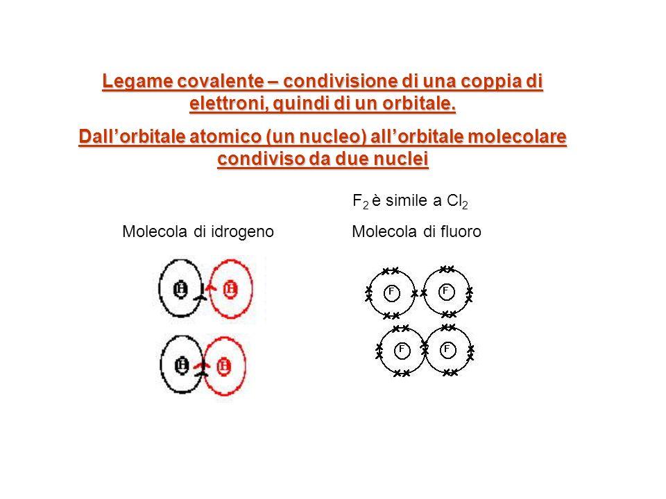 Legame covalente – condivisione di una coppia di elettroni, quindi di un orbitale. Dallorbitale atomico (un nucleo) allorbitale molecolare condiviso d