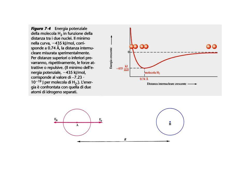 ESEMPI…………………………………………………… Tavola periodica Numero di legami covalenti Forma della molecola (VSEPR)