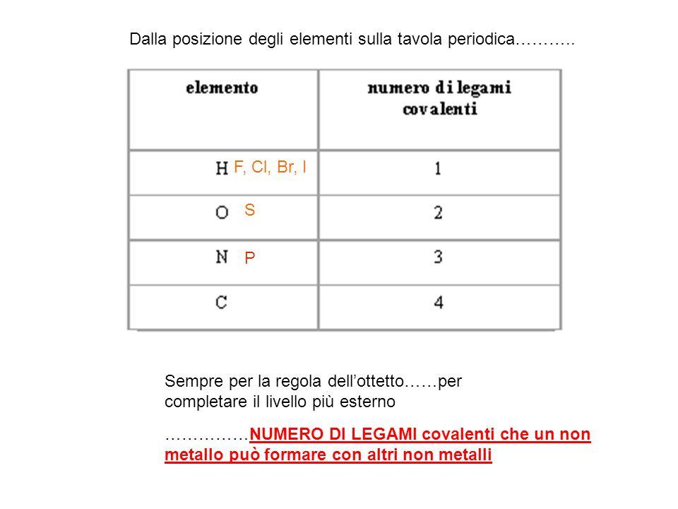 S P Dalla posizione degli elementi sulla tavola periodica……….. F, Cl, Br, I Sempre per la regola dellottetto……per completare il livello più esterno ……