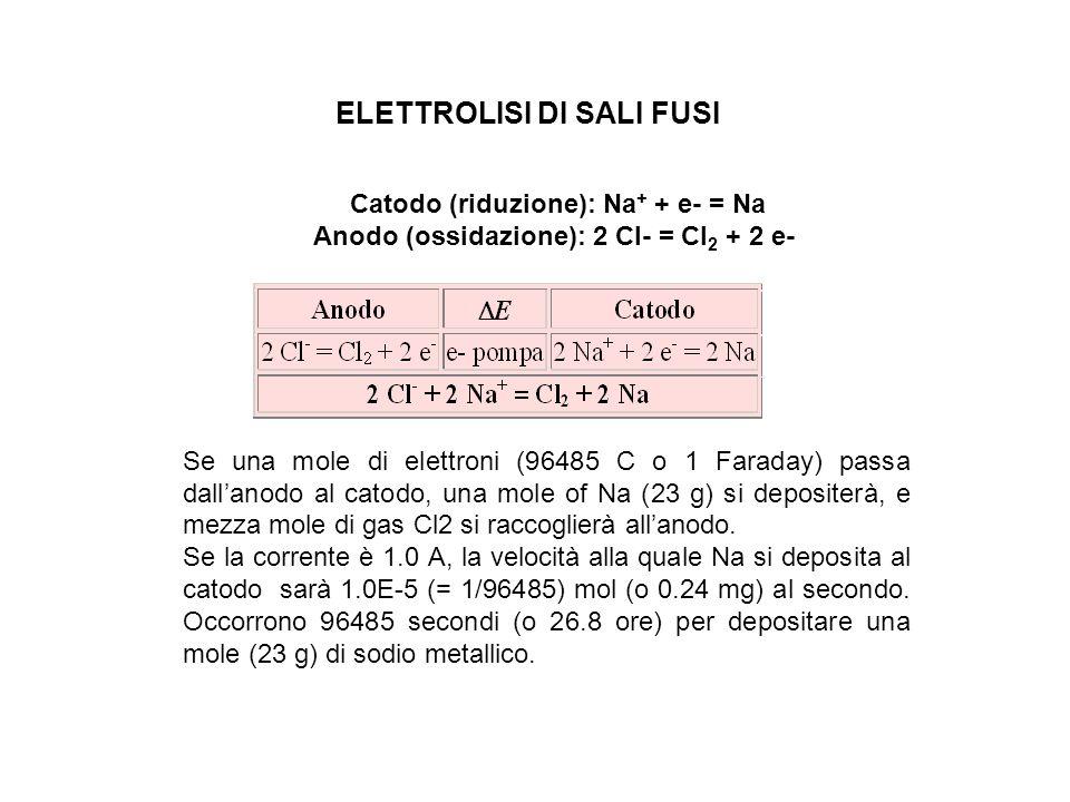 Catodo (riduzione): Na + + e- = Na Anodo (ossidazione): 2 Cl- = Cl 2 + 2 e- Se una mole di elettroni (96485 C o 1 Faraday) passa dallanodo al catodo, una mole of Na (23 g) si depositerà, e mezza mole di gas Cl2 si raccoglierà allanodo.