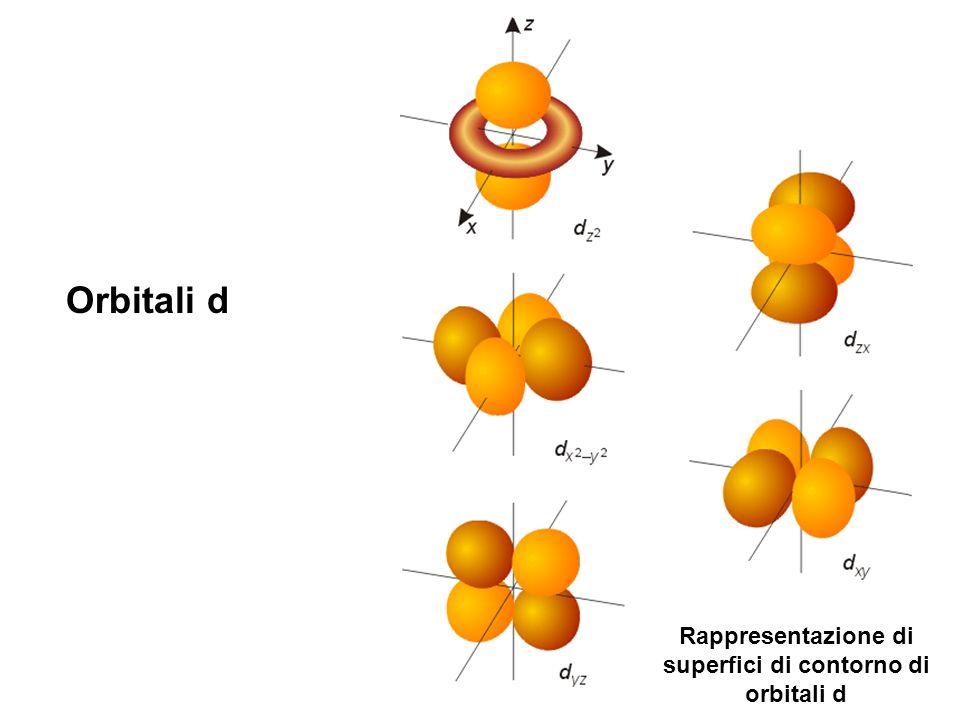 Orbitali d Rappresentazione di superfici di contorno di orbitali d