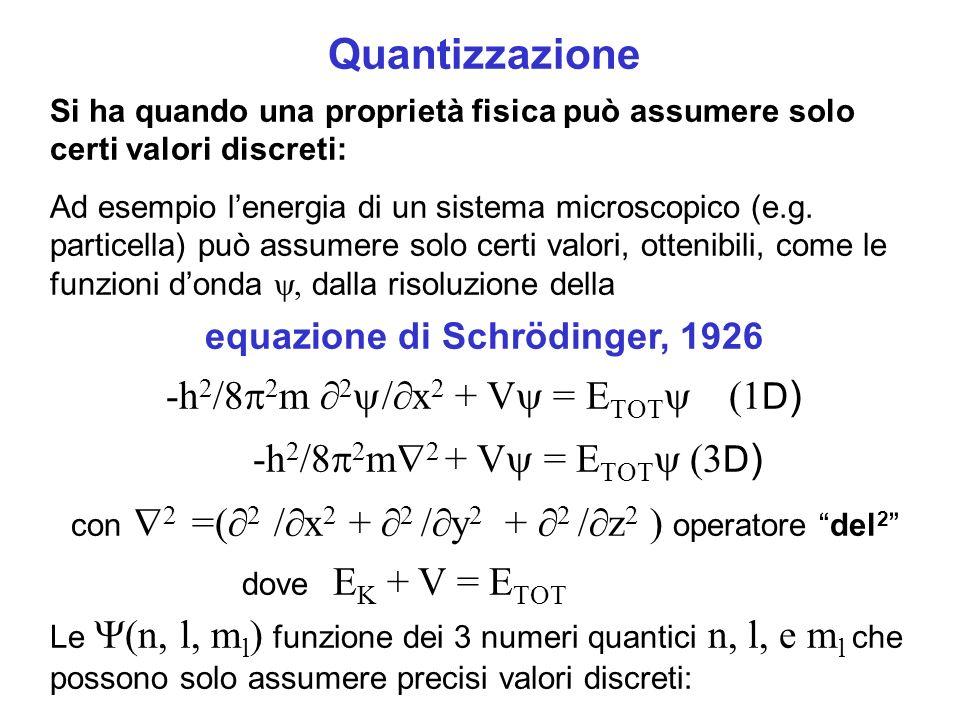 Quantizzazione Si ha quando una proprietà fisica può assumere solo certi valori discreti: Ad esempio lenergia di un sistema microscopico (e.g. partice