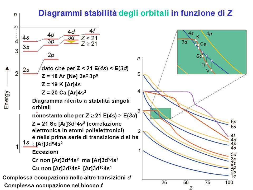 Diagrammi stabilità degli orbitali in funzione di Z dato che per Z < 21 E(4s) < E(3d) Z = 18 Ar [Ne] 3s 2 3p 6 Z = 19 K [Ar]4s Z = 20 Ca [Ar]4s 2 Diag
