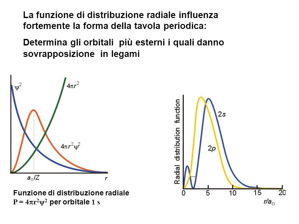 Funzione di distribuzione radiale P = 4 r 2 2 per orbitale 1 s La funzione di distribuzione radiale influenza fortemente la forma della tavola periodi