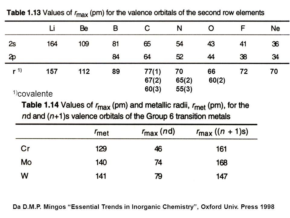 r 1) 157 112 89 77(1) 70 66 72 70 67(2) 65(2) 60(2) 60(3) 55(3) 1) covalente Da D.M.P. Mingos Essential Trends in Inorganic Chemistry, Oxford Univ. Pr
