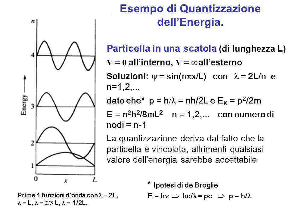 Particella in una scatola (di lunghezza L) V = 0 allinterno, V = allesterno Soluzioni: = sin(n x/L) con = 2L/n e n=1,2,... dato che* p = h / = nh/2L e