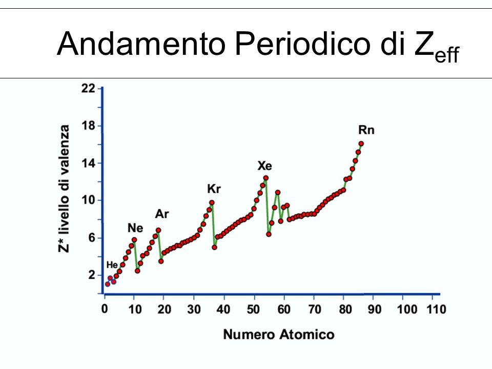 Andamento Periodico di Z eff
