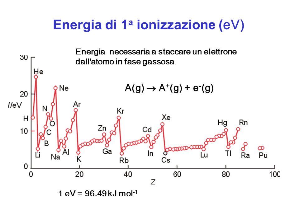 Energia di 1 a ionizzazione ( eV) 1 eV = 96.49 kJ mol -1 Energia necessaria a staccare un elettrone dall'atomo in fase gassosa : A(g) A + (g) + e - (g