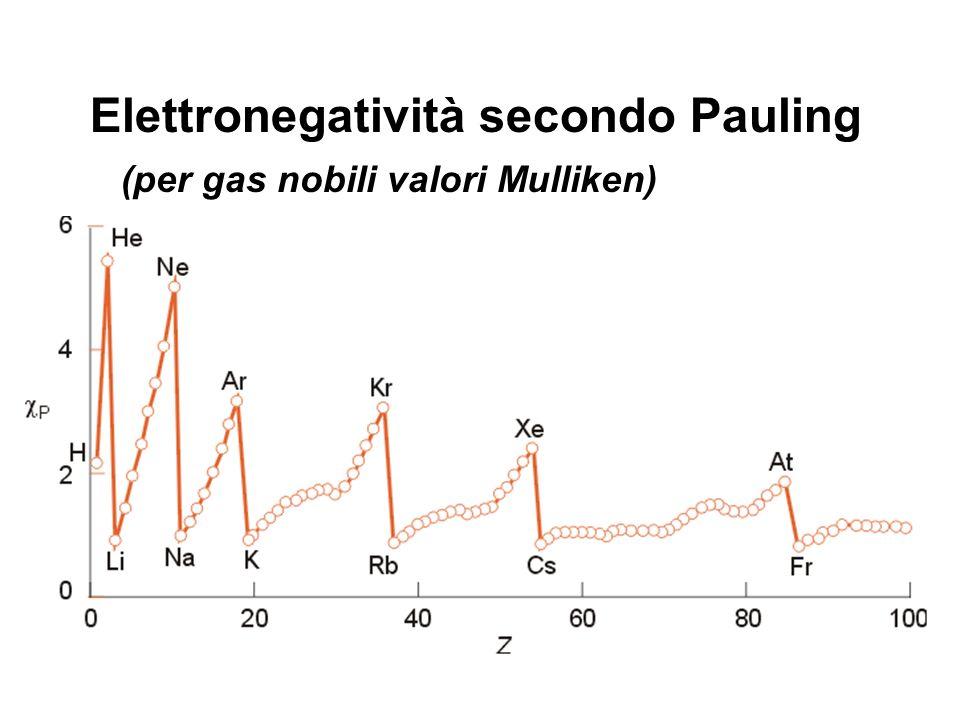 Elettronegatività secondo Pauling (per gas nobili valori Mulliken)