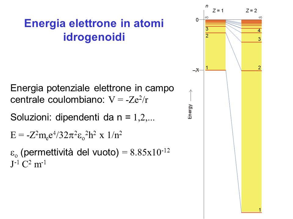 Energia potenziale elettrone in campo centrale coulombiano: V = -Ze 2 /r Soluzioni: dipendenti da n = 1,2,... E = -Z 2 m e e 4 /32 2 o 2 h 2 x 1/n 2 o