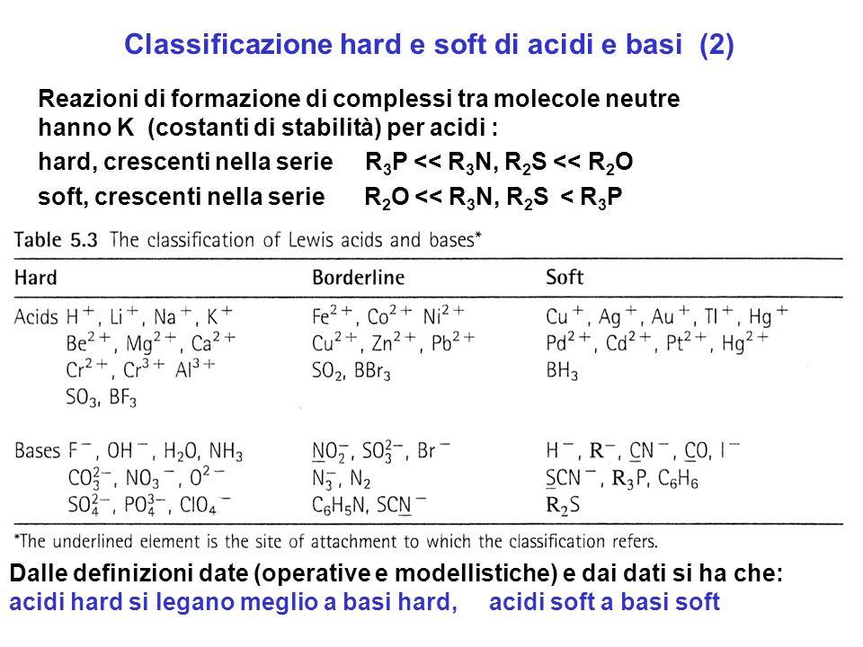Reazioni di formazione di complessi tra molecole neutre hanno K (costanti di stabilità) per acidi : hard, crescenti nella serie R 3 P << R 3 N, R 2 S
