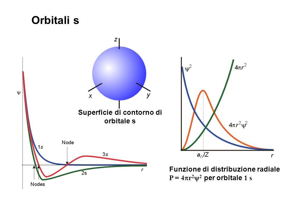 Orbitali s Funzione di distribuzione radiale P = 4 r 2 2 per orbitale 1 s Superficie di contorno di orbitale s